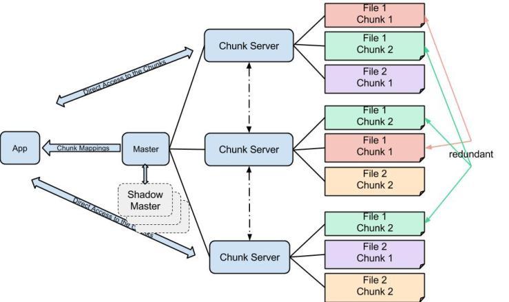 ที่มา: http://en.wikipedia.org/wiki/Google_File_System