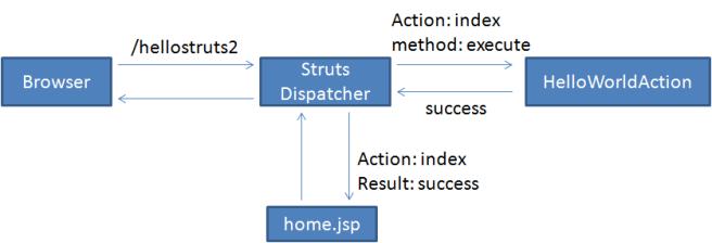 struts2-flow